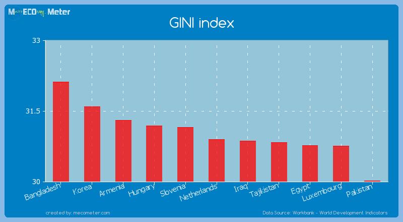 GINI index of Netherlands