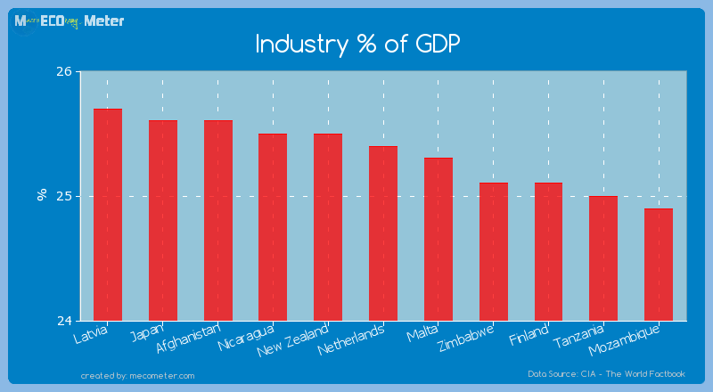Industry % of GDP of Netherlands