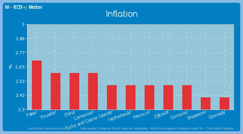 Inflation of Netherlands
