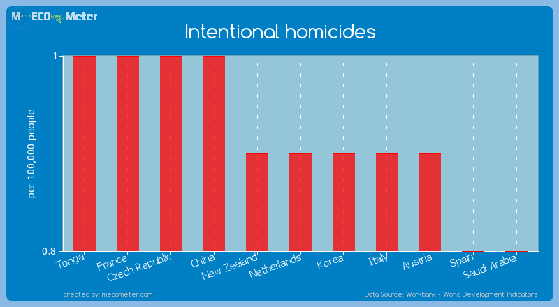 Intentional homicides of Netherlands