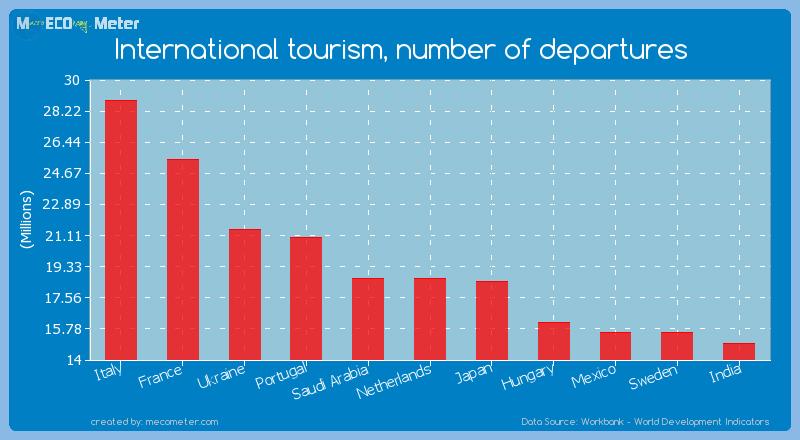 International tourism, number of departures of Netherlands