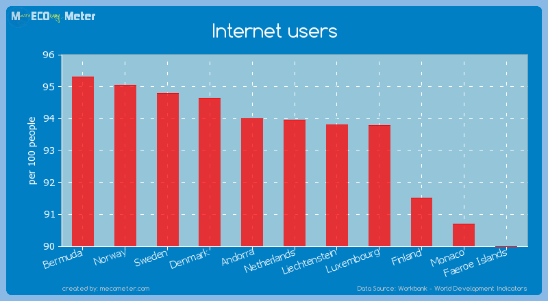 Internet users of Netherlands