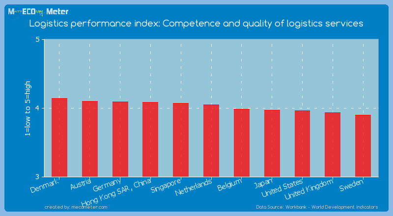 Logistics performance index: Competence and quality of logistics services of Netherlands