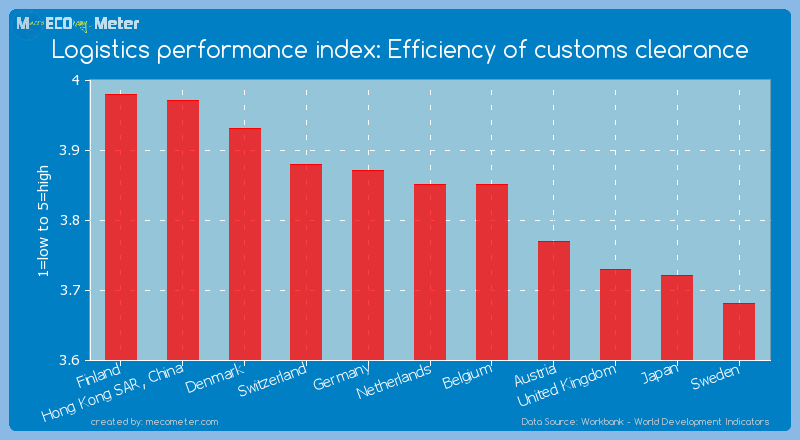Logistics performance index: Efficiency of customs clearance of Netherlands