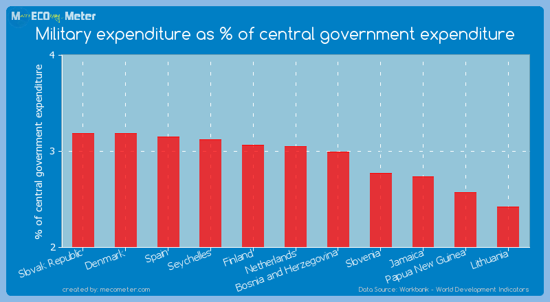 Military expenditure as % of central government expenditure of Netherlands