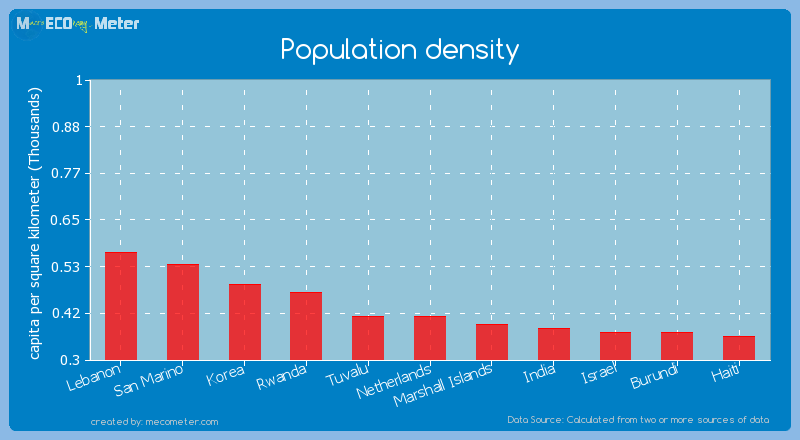 Population density of Netherlands