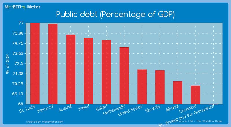 Public debt (Percentage of GDP) of Netherlands