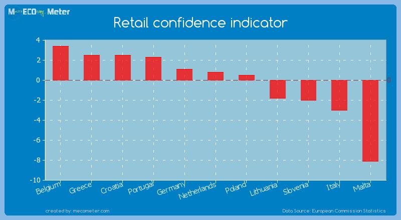 Retail confidence indicator of Netherlands