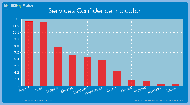 Services Confidence Indicator of Netherlands