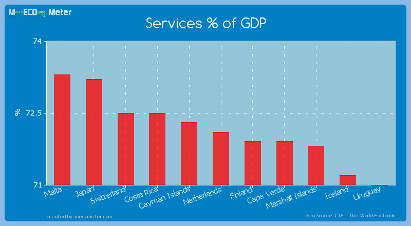 Services % of GDP of Netherlands