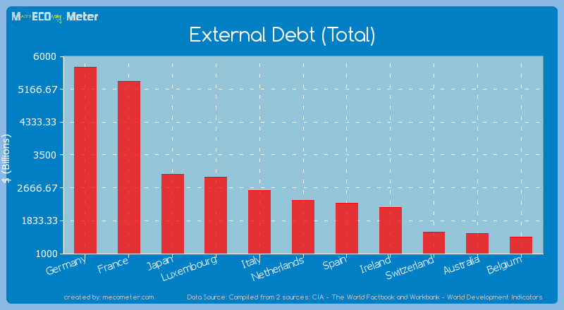 External Debt (Total) of Netherlands