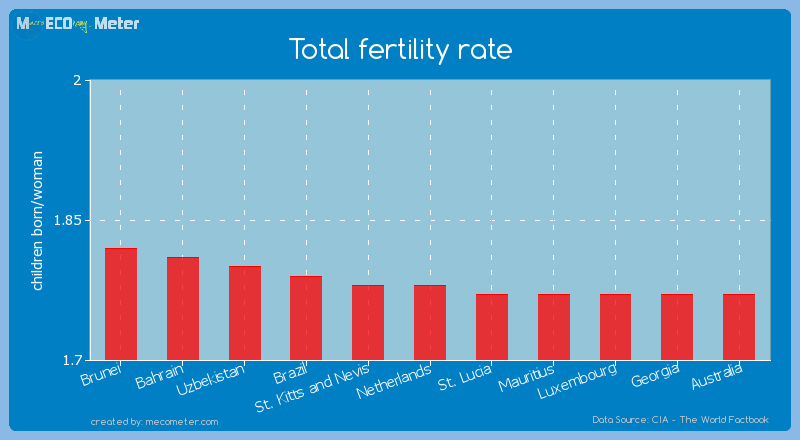 Total fertility rate of Netherlands