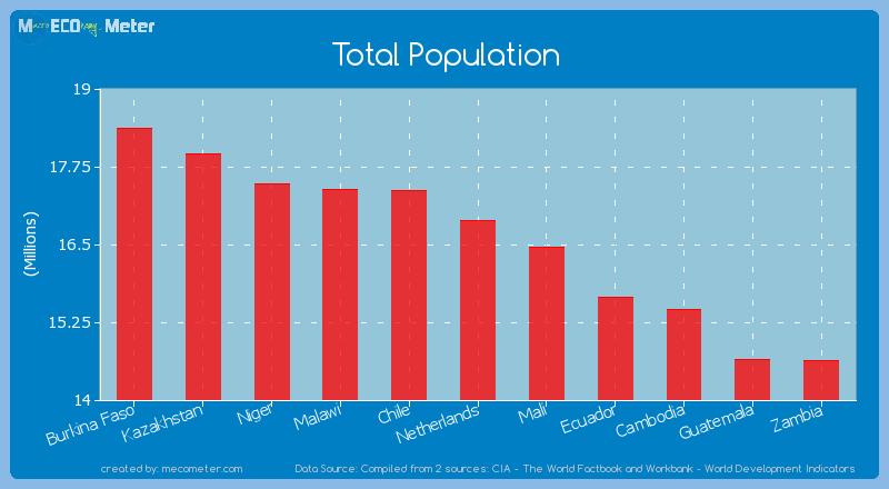 Total Population of Netherlands