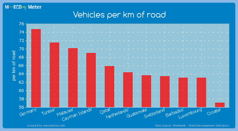 Vehicles per km of road of Netherlands