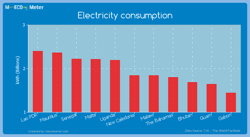 Electricity consumption of New Caledonia