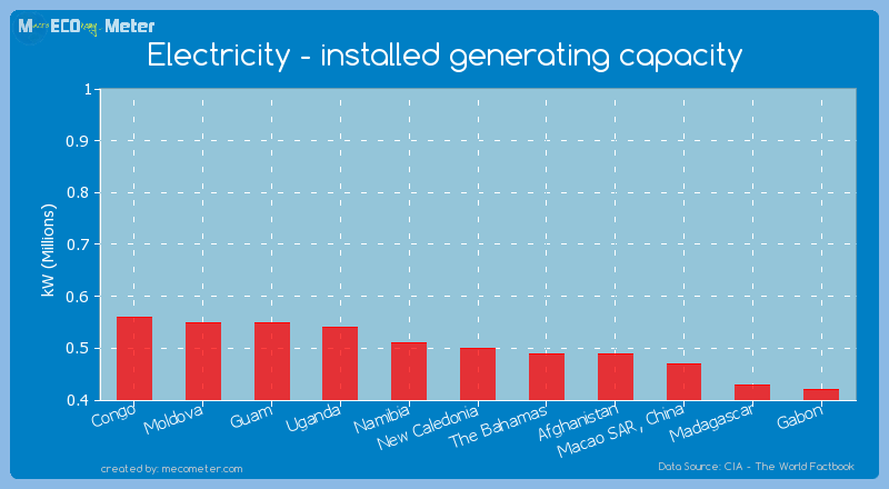 Electricity - installed generating capacity of New Caledonia