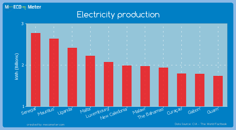 Electricity production of New Caledonia