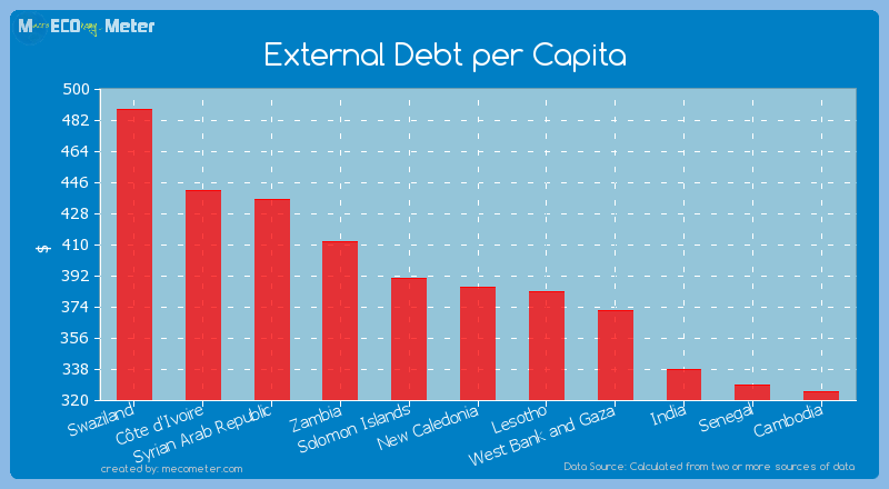 External Debt per Capita of New Caledonia