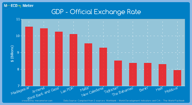 GDP - Official Exchange Rate of New Caledonia