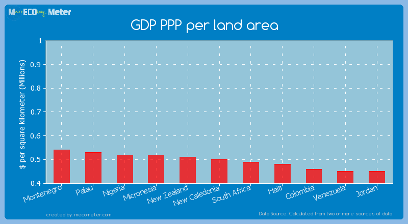 GDP PPP per land area of New Caledonia