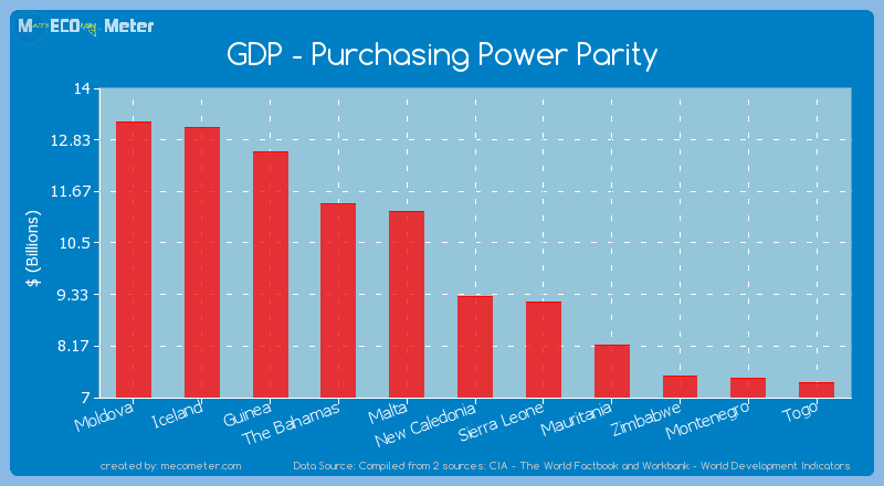 GDP - Purchasing Power Parity of New Caledonia