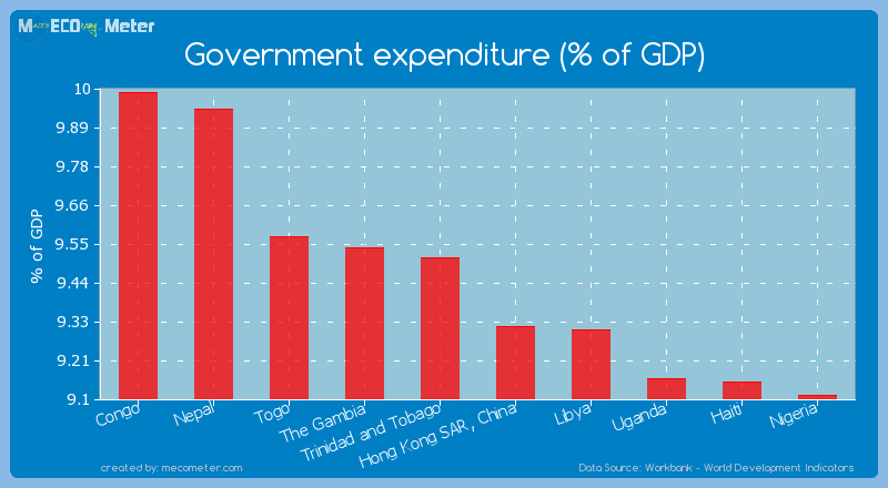 Government expenditure (% of GDP) of New Caledonia