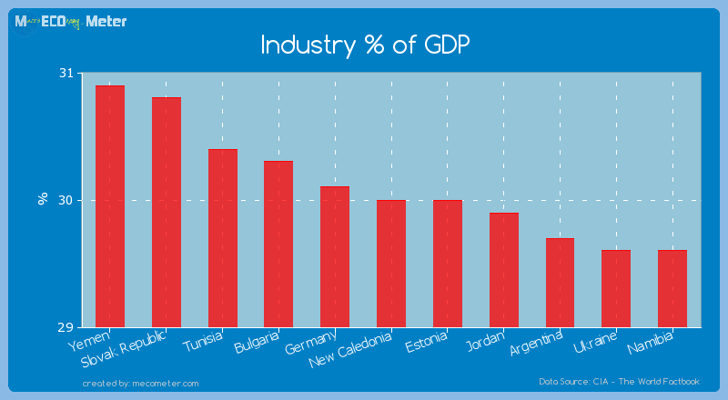 Industry % of GDP of New Caledonia