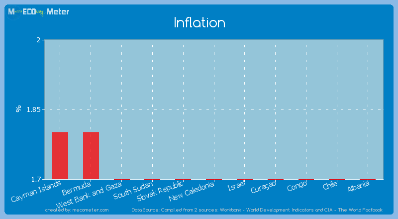 Inflation of New Caledonia