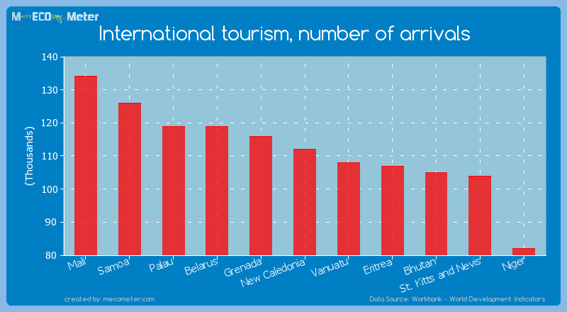 International tourism, number of arrivals of New Caledonia