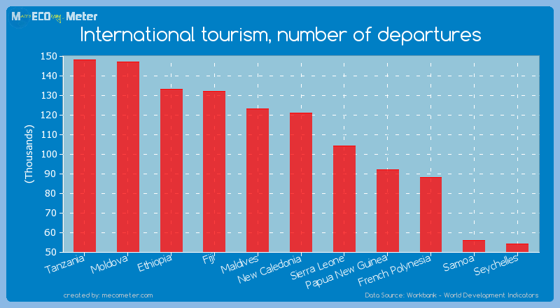 International tourism, number of departures of New Caledonia