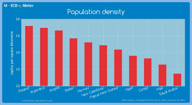 Population density of New Caledonia