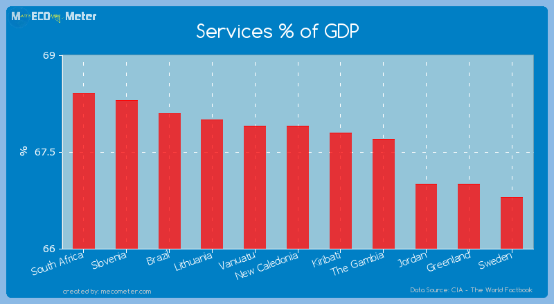 Services % of GDP of New Caledonia