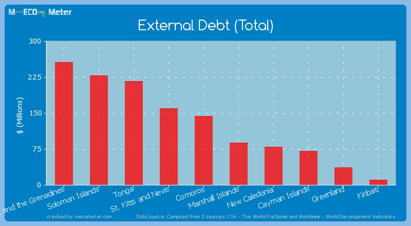 External Debt (Total) of New Caledonia