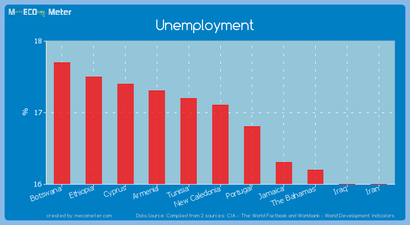 Unemployment of New Caledonia