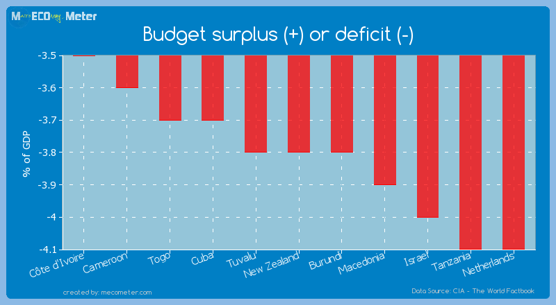Budget surplus (+) or deficit (-) of New Zealand