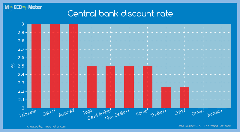 Central bank discount rate of New Zealand