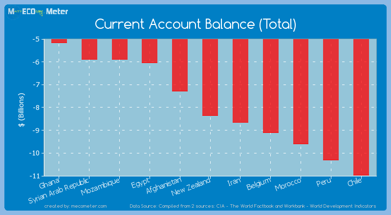 Current Account Balance (Total) of New Zealand