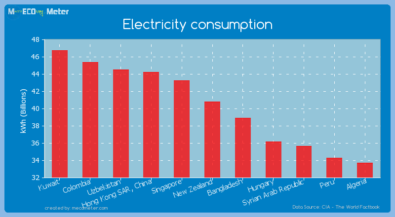 Electricity consumption of New Zealand