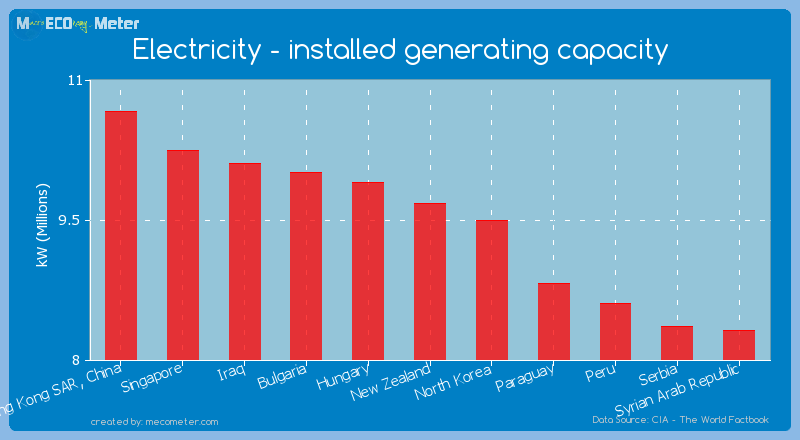 Electricity - installed generating capacity of New Zealand