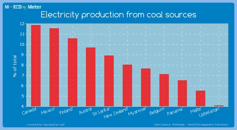 Electricity production from coal sources of New Zealand