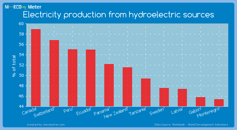 Electricity production from hydroelectric sources of New Zealand