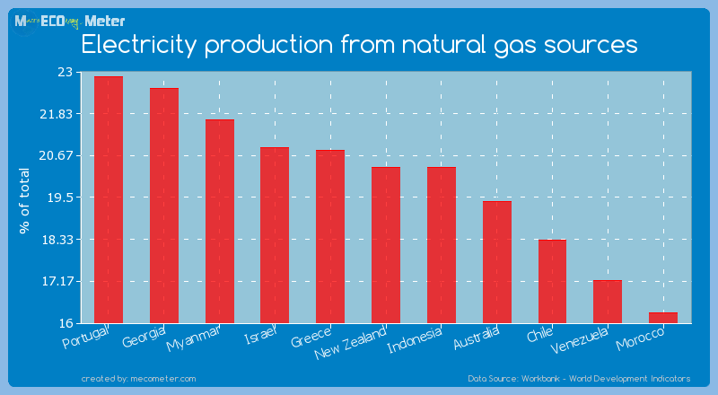 Electricity production from natural gas sources of New Zealand