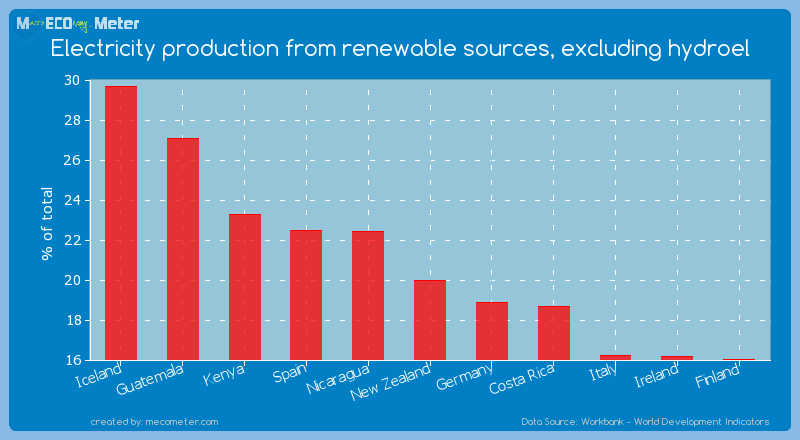 Electricity production from renewable sources, excluding hydroel of New Zealand