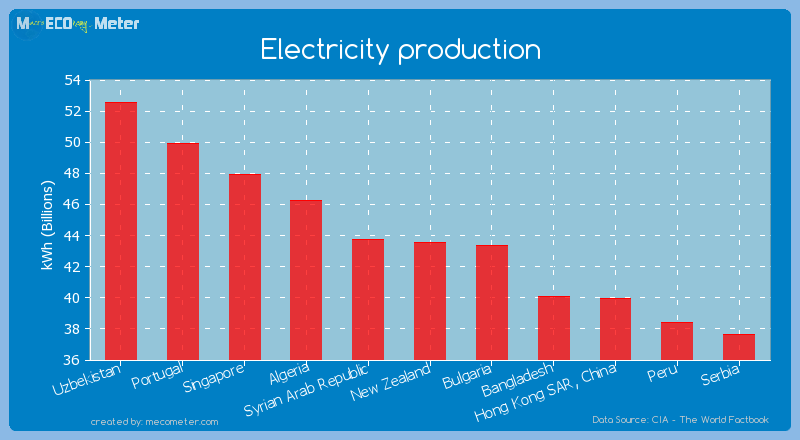 Electricity production of New Zealand