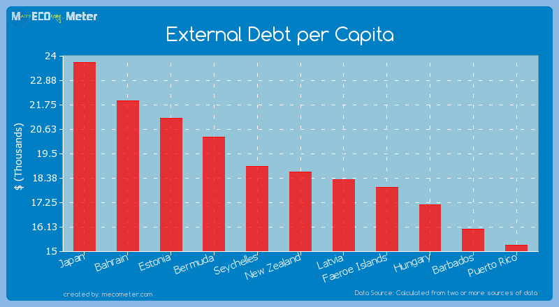 External Debt per Capita of New Zealand