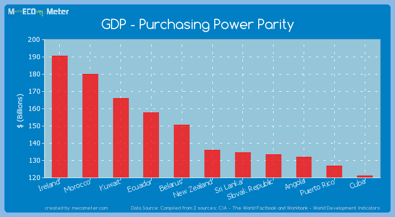 GDP - Purchasing Power Parity of New Zealand