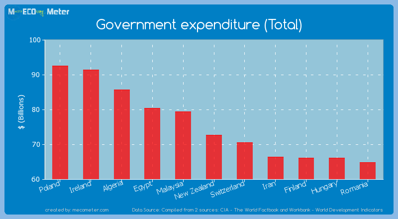 Government expenditure (Total) of New Zealand