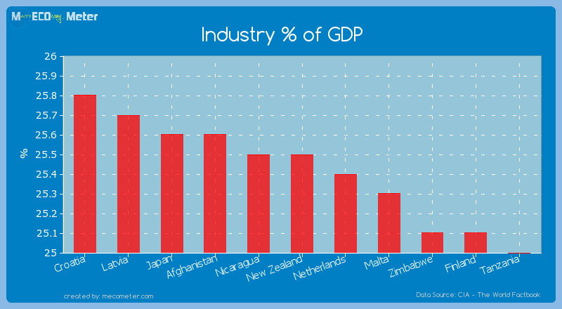 Industry % of GDP of New Zealand