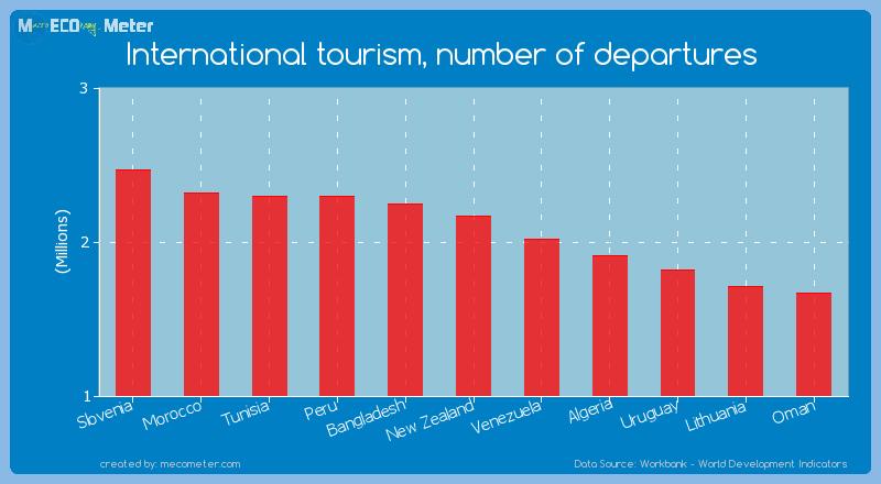 International tourism, number of departures of New Zealand