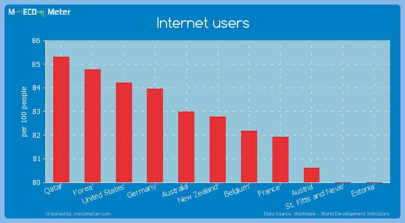 Internet users of New Zealand